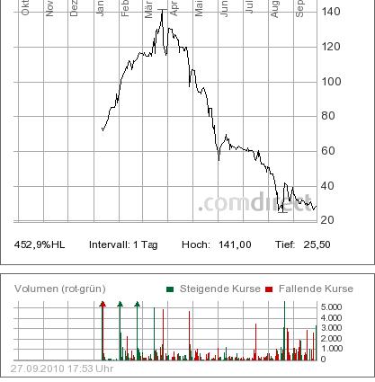seltene erden aktien vergleich