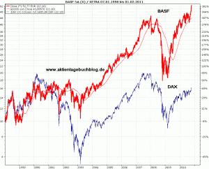 dax aktien kaufen