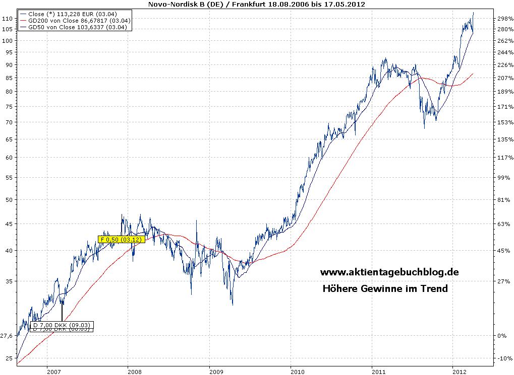 Novo Nordisk Aktienkurs