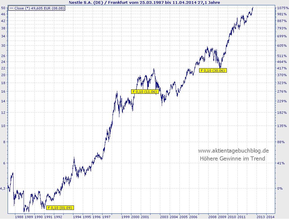 Nestle Aktienkurs In Euro