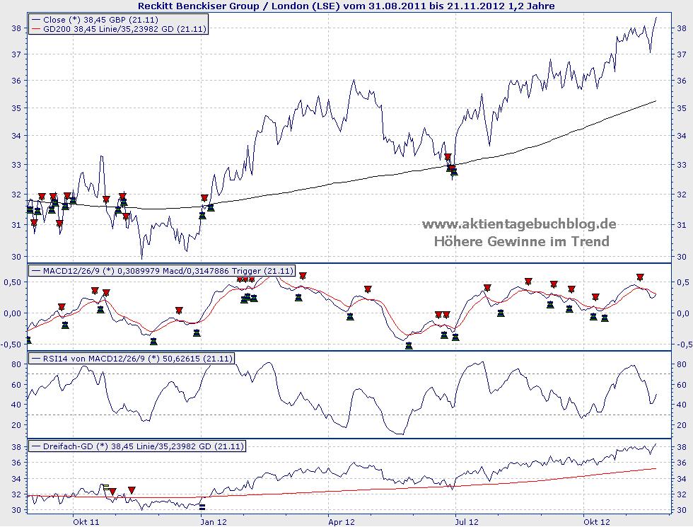 Reckitt Benckiser Aktienkurs