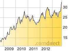 design_small.ewf.chart